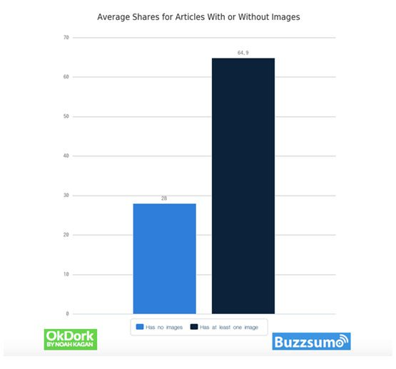 Average Shares for Articles With or Without Images